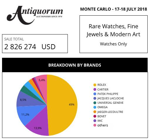 aderwatches-market-data-review-antiquorum-watches-horlogerie-collection