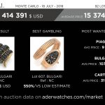aderwatches-market-data-review-antiquorum-watches-expert-montres-artcurial