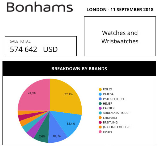 bonhams-market-data-review-aderwatches