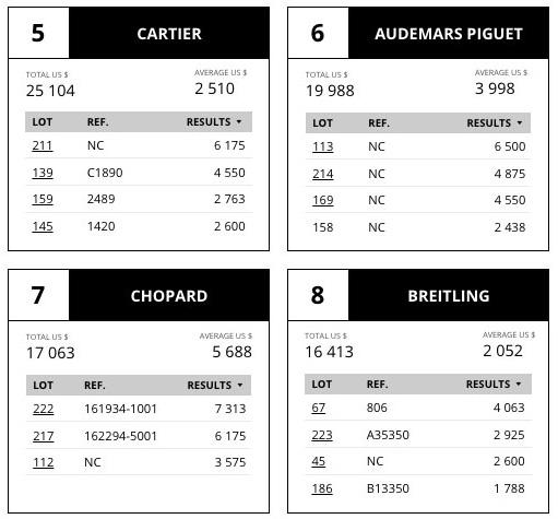 bonhams-market-data-review-aderwatches