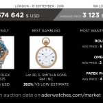 auction-report-aderwatches-market-data-review