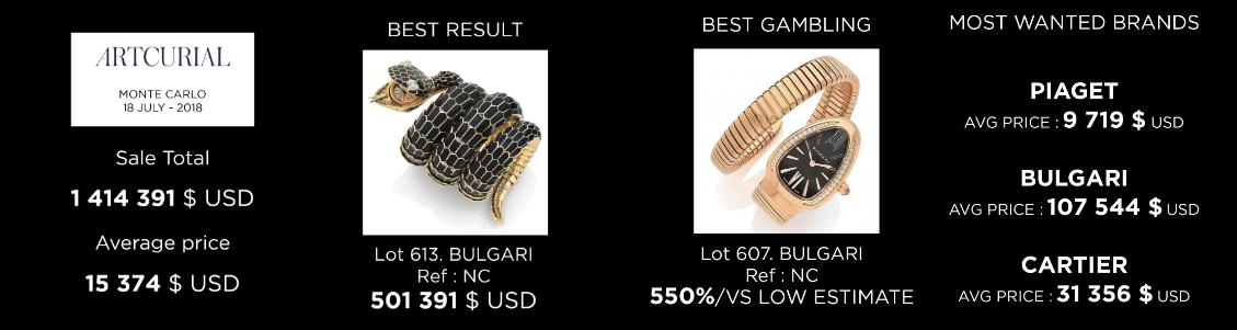 auction-report-artcurial-aderwatches-market