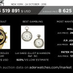 heritage-auctions-data-market-review-aderwatches