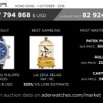 auction-report-poly-auction-aderwatches-market-data-review