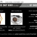 aderwatches-market-data-review-sothebys