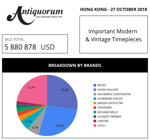 antiquorum market data review aderwatches