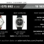 antiquorum market data review aderwatches geoffroy ader
