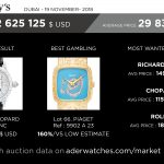 sothebys market data review aderwatches geoffroy ader