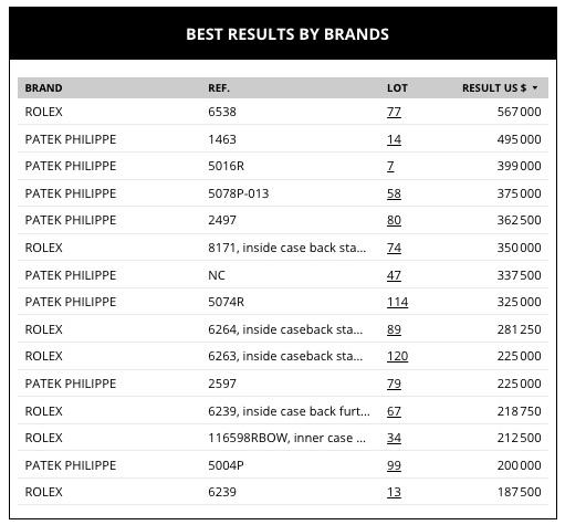 phillips market data review geoffroy ader expert aderwatches