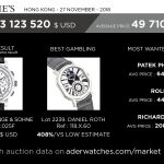 christie's market data review geoffroy ader expert aderwatches