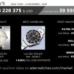 sotheby's market data review geoffroy ader expert aderwatches