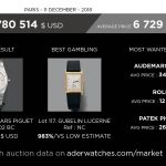 tajan market data review geoffroy ader expert aderwatches