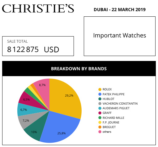 christies market data review aderwatches