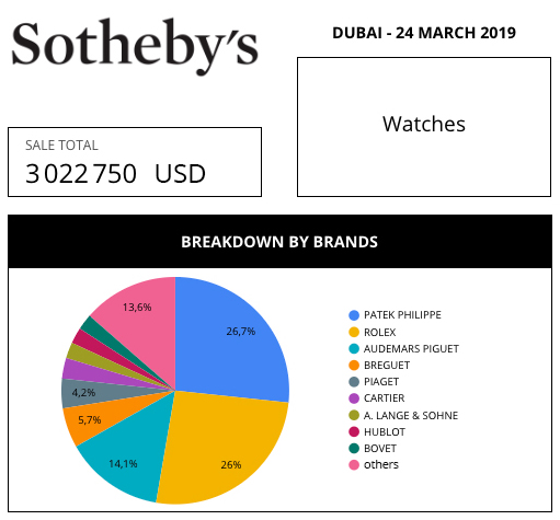sotheby's market data review aderwatches