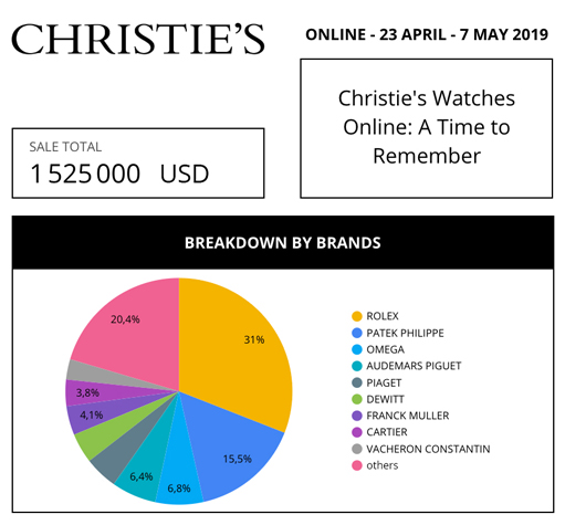 market data review aderwatches christie's