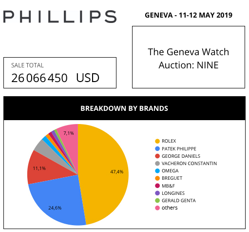 phillips market data review aderwatches
