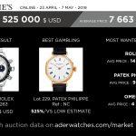 market data review aderwatches christie's