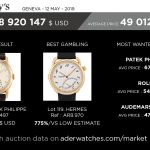 market data review aderwatches sotheby's