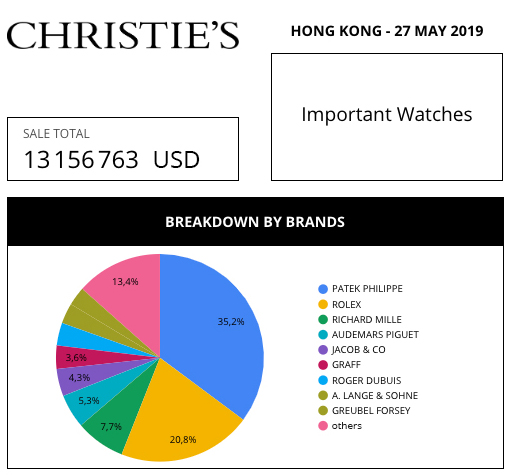 market data review aderwatches christiie's