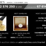 market data review aderwatches