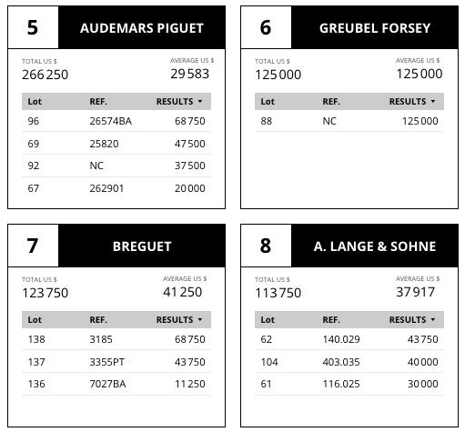 market data review aderwatches